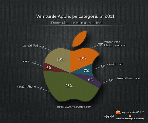 Infographic apple